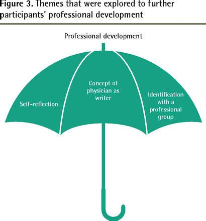 Unit 308 Manage personal and professional development